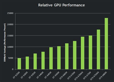 NVIDIA Unleashes the GeForce GTX 680MX and GTX 675MX