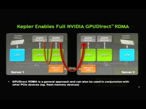 Life of a triangle - NVIDIA's logical pipeline | NVIDIA